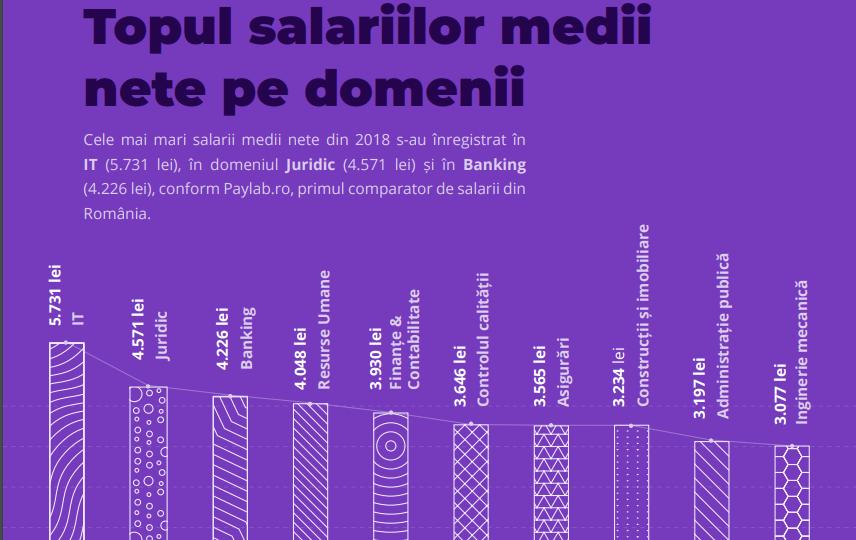 câștigurile pe internet salarii mari portofel btc